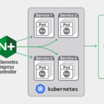Enable X-Forwarded-* Headers in Kubernetes Nginx Ingress Controller